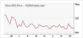 Le graphique de popularité de Vivo X50 Pro+