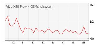 Диаграмма изменений популярности телефона Vivo X50 Pro+