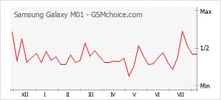 Popularity chart of Samsung Galaxy M01