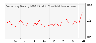 Diagramm der Poplularitätveränderungen von Samsung Galaxy M01 Dual SIM