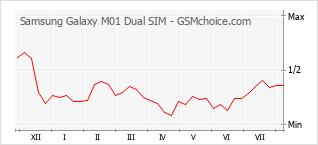 Popularity chart of Samsung Galaxy M01 Dual SIM