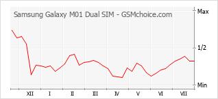 Le graphique de popularité de Samsung Galaxy M01 Dual SIM
