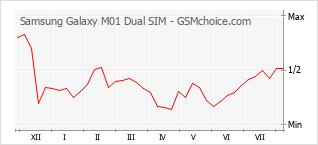 Grafico di modifiche della popolarità del telefono cellulare Samsung Galaxy M01 Dual SIM