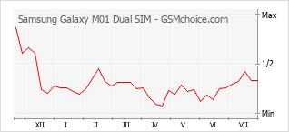 Populariteit van de telefoon: diagram Samsung Galaxy M01 Dual SIM