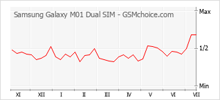 Traçar mudanças de populariedade do telemóvel Samsung Galaxy M01 Dual SIM