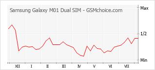 Диаграмма изменений популярности телефона Samsung Galaxy M01 Dual SIM