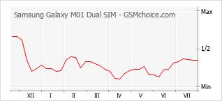 手机声望改变图表 Samsung Galaxy M01 Dual SIM