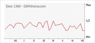 Popularity chart of Doro 1360