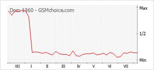 Gráfico de los cambios de popularidad Doro 1360