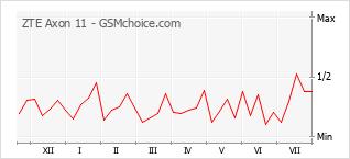 Le graphique de popularité de ZTE Axon 11