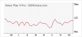 Gráfico de los cambios de popularidad Honor Play 4 Pro
