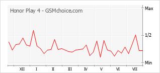 Grafico di modifiche della popolarità del telefono cellulare Honor Play 4
