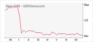Диаграмма изменений популярности телефона Doro 1370