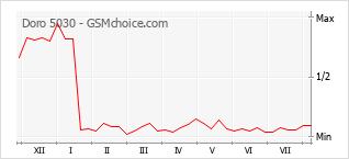 Grafico di modifiche della popolarità del telefono cellulare Doro 5030