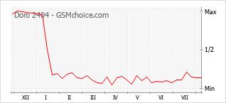 Popularity chart of Doro 2404