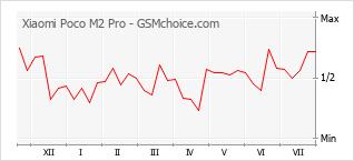 Diagramm der Poplularitätveränderungen von Xiaomi Poco M2 Pro