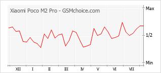 Popularity chart of Xiaomi Poco M2 Pro