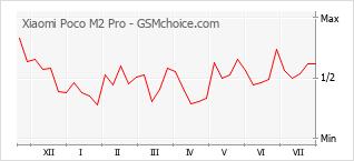 Gráfico de los cambios de popularidad Xiaomi Poco M2 Pro