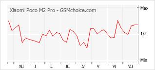 Le graphique de popularité de Xiaomi Poco M2 Pro
