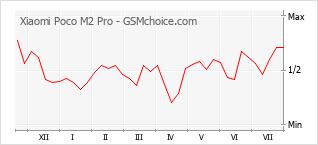 Диаграмма изменений популярности телефона Xiaomi Poco M2 Pro