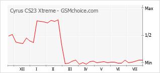 Popularity chart of Cyrus CS23 Xtreme