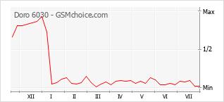 Popularity chart of Doro 6030