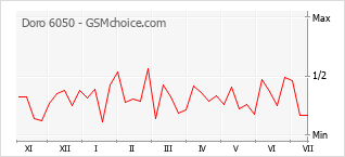 Popularity chart of Doro 6050