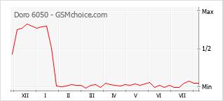 Gráfico de los cambios de popularidad Doro 6050