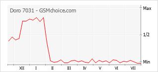 Le graphique de popularité de Doro 7031