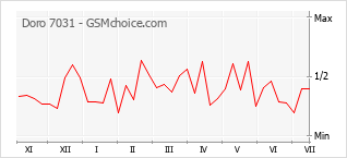 Диаграмма изменений популярности телефона Doro 7031