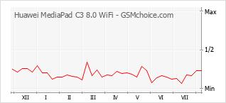 Diagramm der Poplularitätveränderungen von Huawei MediaPad C3 8.0 WiFi
