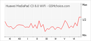 Grafico di modifiche della popolarità del telefono cellulare Huawei MediaPad C3 8.0 WiFi