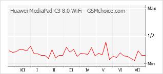 Traçar mudanças de populariedade do telemóvel Huawei MediaPad C3 8.0 WiFi