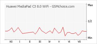 手机声望改变图表 Huawei MediaPad C3 8.0 WiFi