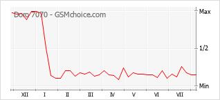 Gráfico de los cambios de popularidad Doro 7070