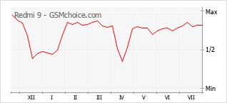 Popularity chart of Redmi 9