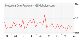 Popularity chart of Motorola One Fusion+