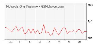 Gráfico de los cambios de popularidad Motorola One Fusion+