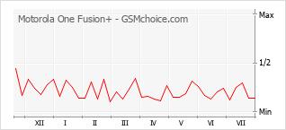 Le graphique de popularité de Motorola One Fusion+