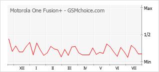Grafico di modifiche della popolarità del telefono cellulare Motorola One Fusion+