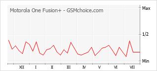Диаграмма изменений популярности телефона Motorola One Fusion+