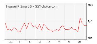 Gráfico de los cambios de popularidad Huawei P Smart S
