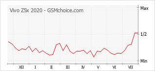 Gráfico de los cambios de popularidad Vivo Z5x 2020