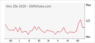 Populariteit van de telefoon: diagram Vivo Z5x 2020