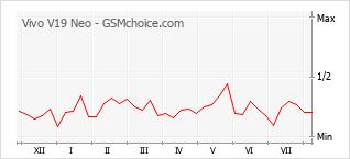 Popularity chart of Vivo V19 Neo