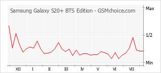 Diagramm der Poplularitätveränderungen von Samsung Galaxy S20+ BTS Edition
