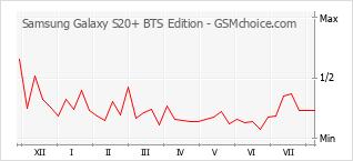 Gráfico de los cambios de popularidad Samsung Galaxy S20+ BTS Edition