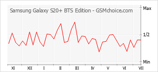 Populariteit van de telefoon: diagram Samsung Galaxy S20+ BTS Edition