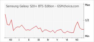 Диаграмма изменений популярности телефона Samsung Galaxy S20+ BTS Edition