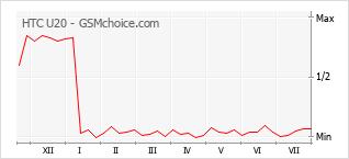 Gráfico de los cambios de popularidad HTC U20